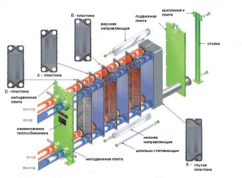 Строение теплообменника Пластинчатый теплообменник Kelvion NT 500X Пенза